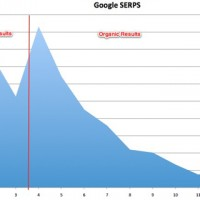 Google SERPs CTR estimates