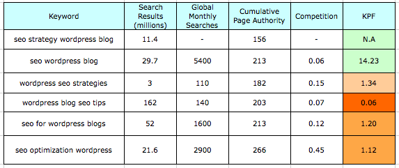 Keyword analysis for Seo Strategy for WordPRess blog
